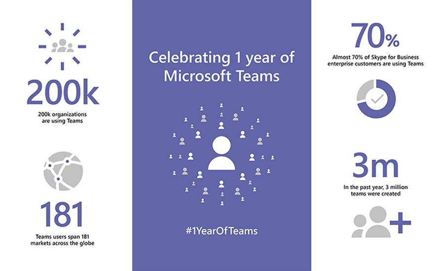 Microsoft Teams Turns One!