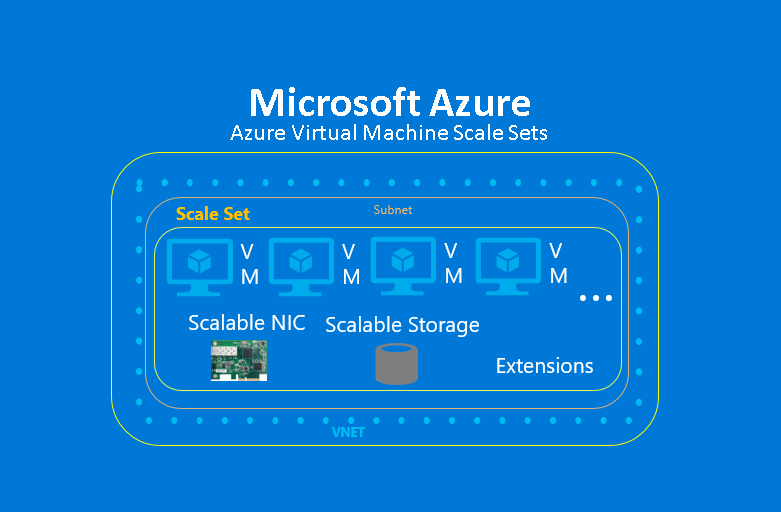 Microsoft Azure: an Affordable and Flexible Infrastructure in the Cloud