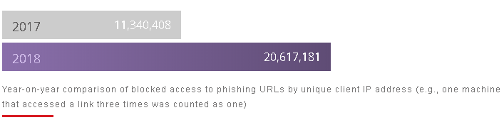 Year-on-year comparison of blocked access to phising URLs by unique client IP address statistics 2017 and 2018
