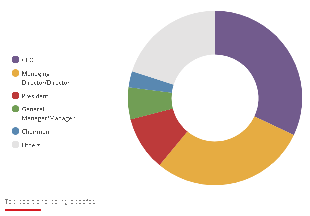 Top positions of business email addresses compromised pie chart