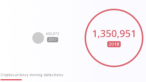 cryptomining detections in 2017 and 2018
