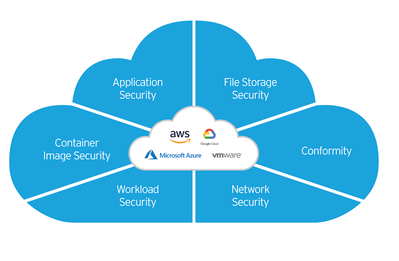 Cloud One: A Trend Micro Solution for Cloud Builders