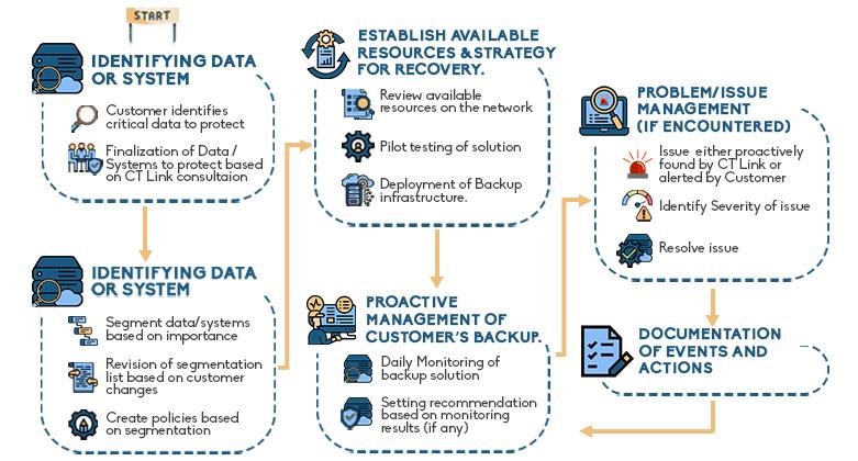 backup as a service flowchart
