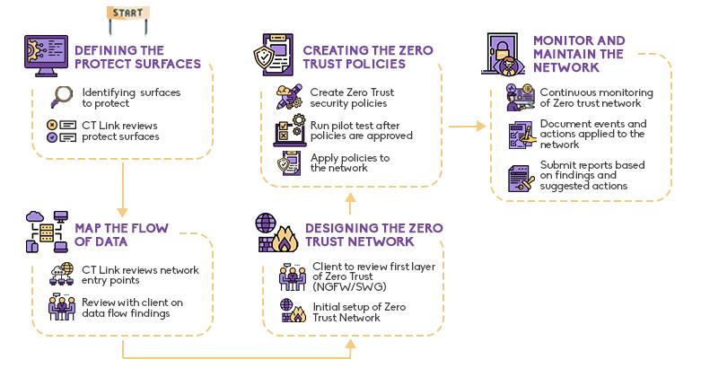 Zero Trust Service Philippines Flowchart