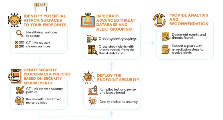 Endpoint Security Service flowchart